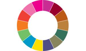 fragrance wheel 300x180 - Fragrance Wheel